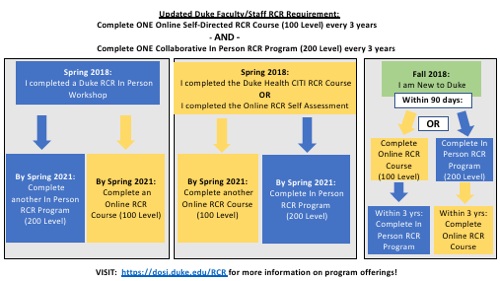 RCR requirement flow chart 20191009_3.png