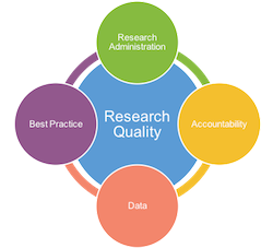 The Research Quality Management Program comprises Research Administration, Best Practices, Data Management and Accountability